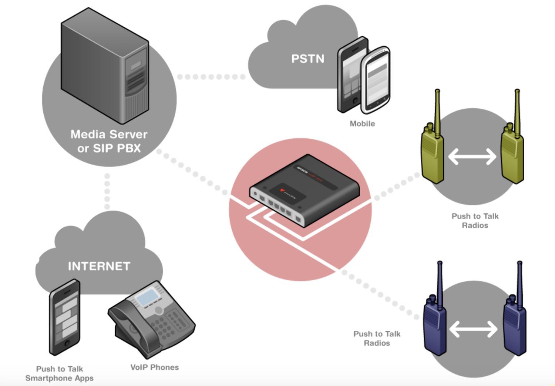 RoIP+Network+Diagram